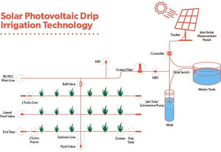 170516-solar-drip-irrigation